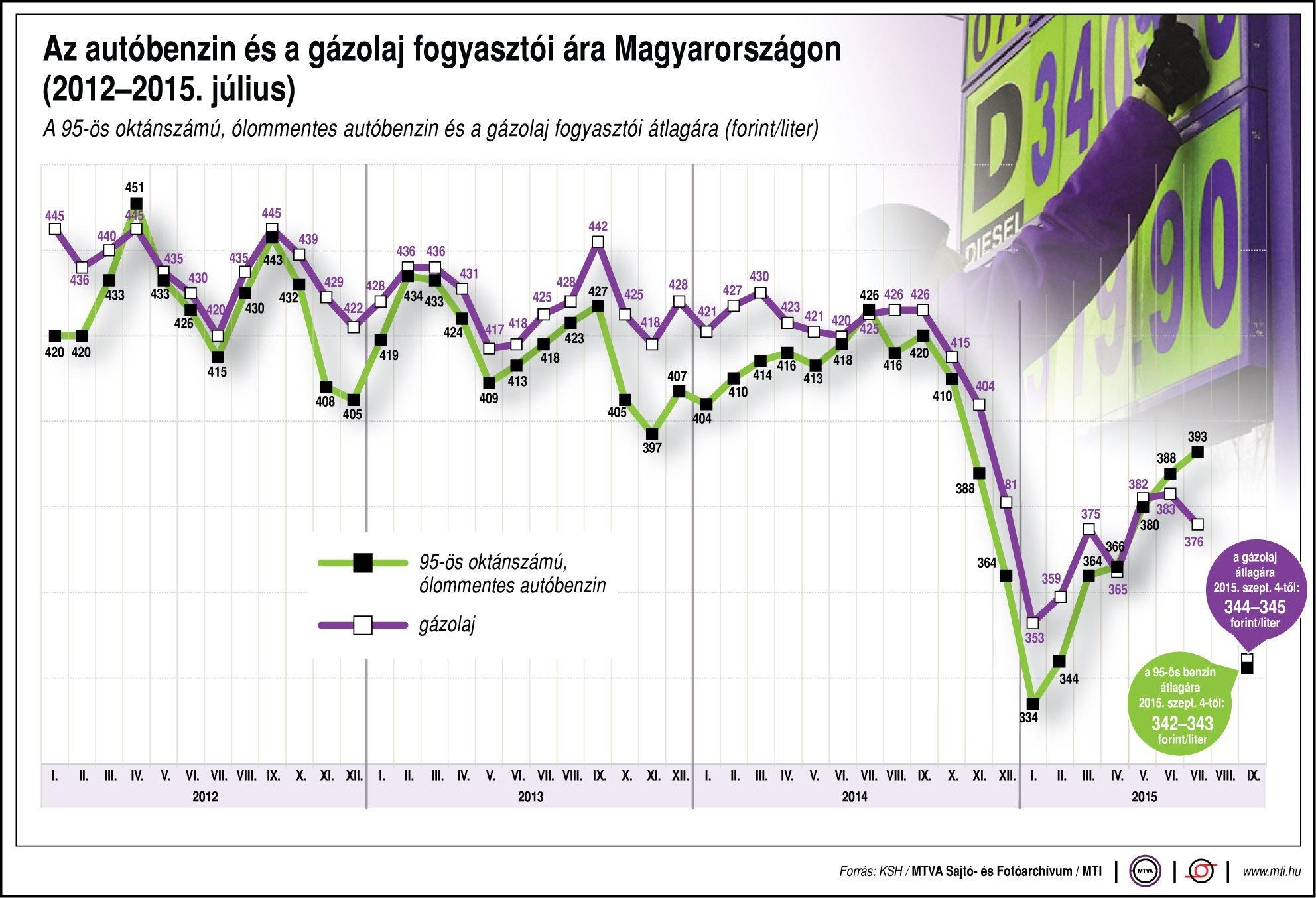 Az autóbenzin és a gázolaj fogyasztói ára Magyarországon, 2012-2015. július